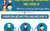 [Infographic] - Sáu người cùng một nhà ở Bắc Giang mắc COVID-19