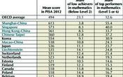 Học sinh Việt Nam xếp hạng cao hơn Anh, Mỹ