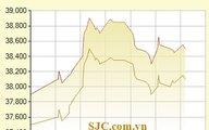 Cuối tuần, giá vàng tăng nhẹ lên 38,5 triệu đồng/lượng