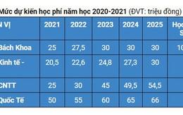 4 trường thuộc ĐH Quốc gia TP.HCM sẽ tăng học phí từ năm 2021
