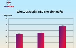 EVNHANOI cảnh báo về lượng điện tiêu thụ tăng cao trên địa bàn Thủ đô