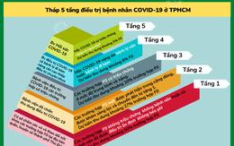 TP.HCM: Hướng dẫn điều chuyển F0 đến bệnh viện và mô hình tháp 5 tầng