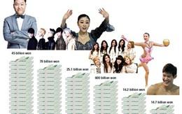 """Sao Hàn kiếm tiền """"khủng"""" cỡ nào?"""